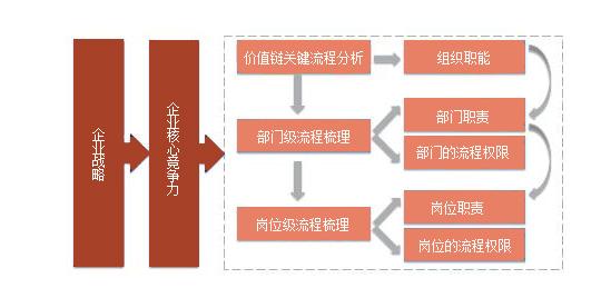 组织结构设计的程序