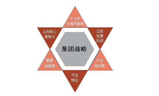 组织结构设计,梳理